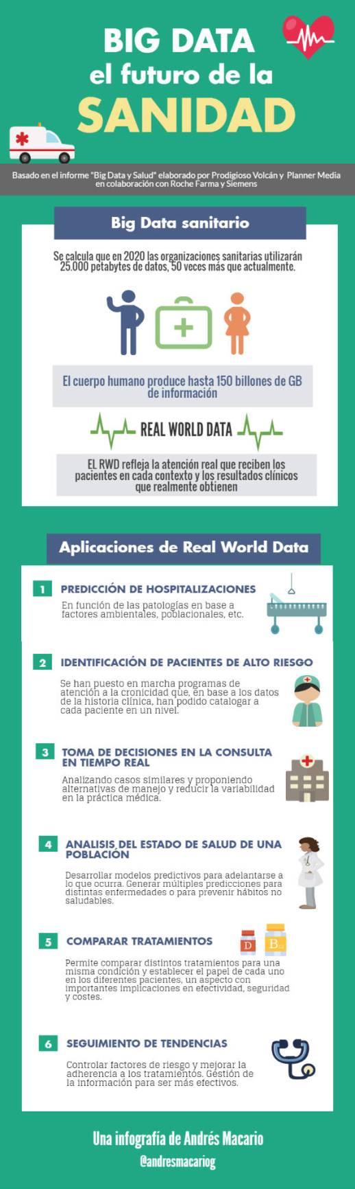 Big-Data-futuro-de-la-sanidad-Infografia-Andres-Macario